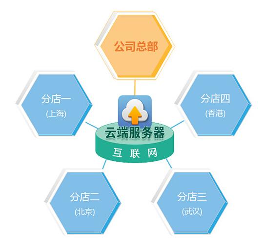 饰品店会员管理系统