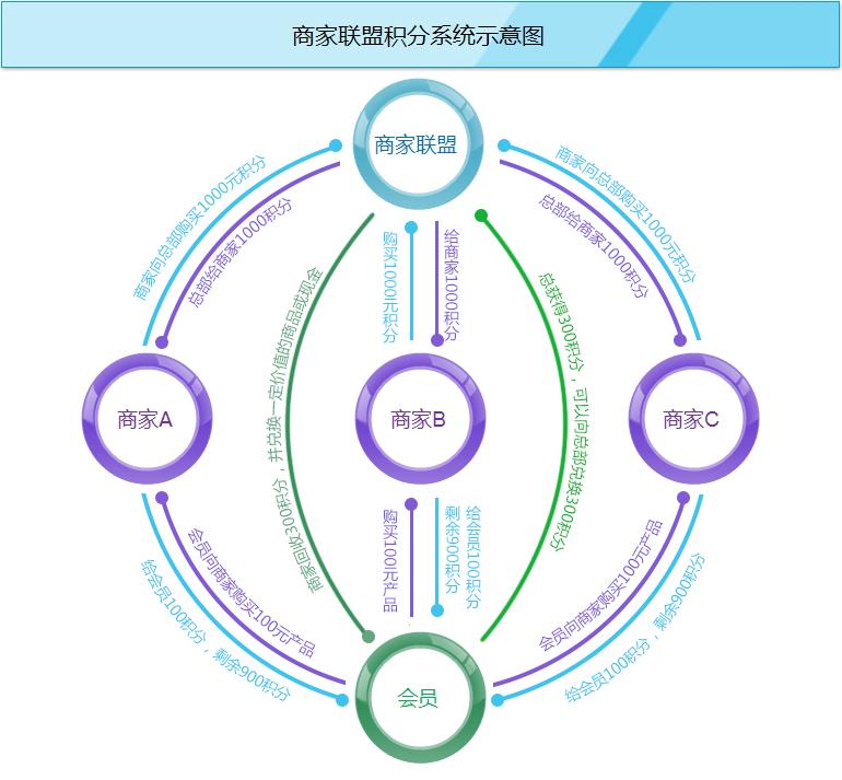 商家联盟管理系统