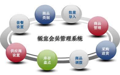 有了收银系统还需要会员管理系统吗