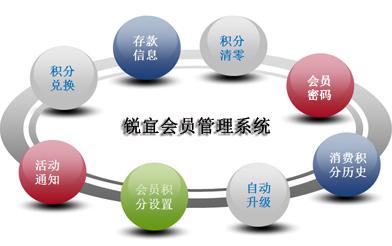 会员营销系统