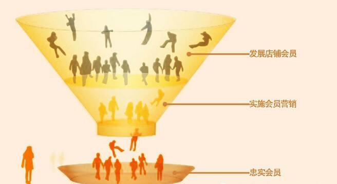 如何利用会员积分管理提升客户忠诚度?