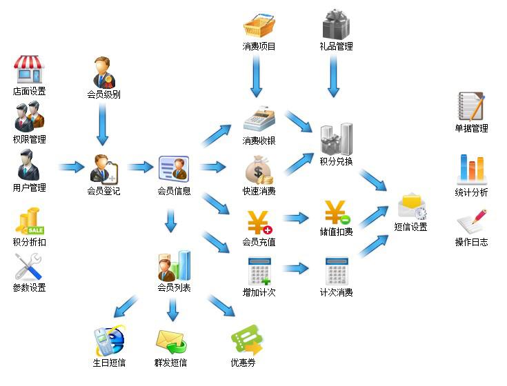 会员软件都有什么功能